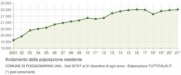 Andamento popolazione Comune di Poggiomarino (NA)