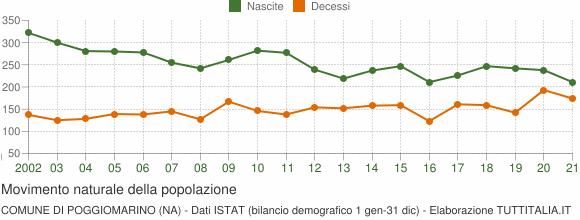 Grafico movimento naturale della popolazione Comune di Poggiomarino (NA)