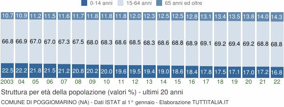 Grafico struttura della popolazione Comune di Poggiomarino (NA)
