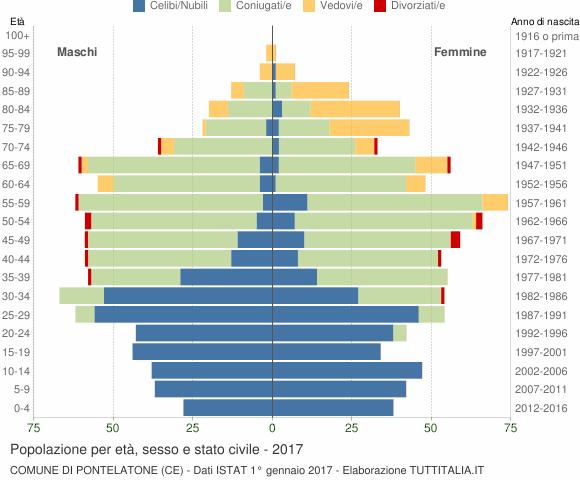 Grafico Popolazione per età, sesso e stato civile Comune di Pontelatone (CE)