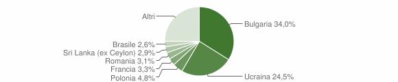 Grafico cittadinanza stranieri - Procida 2019