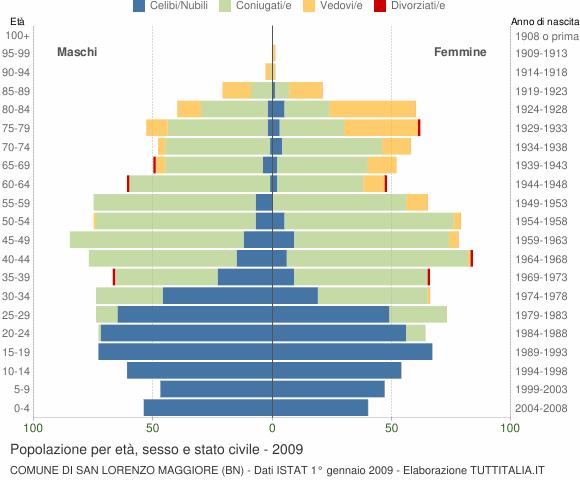 Grafico Popolazione per età, sesso e stato civile Comune di San Lorenzo Maggiore (BN)