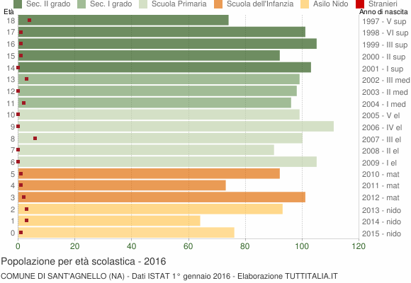Grafico Popolazione in età scolastica - Sant'Agnello 2016