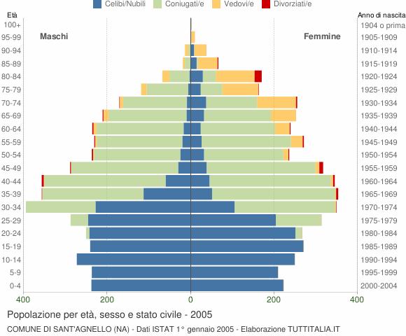 Grafico Popolazione per età, sesso e stato civile Comune di Sant'Agnello (NA)