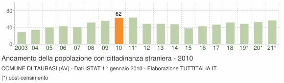 Grafico andamento popolazione stranieri Comune di Taurasi (AV)