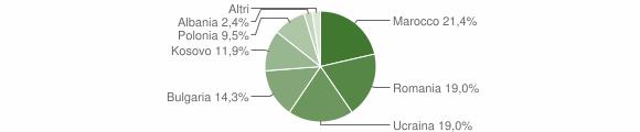 Grafico cittadinanza stranieri - Taurasi 2016