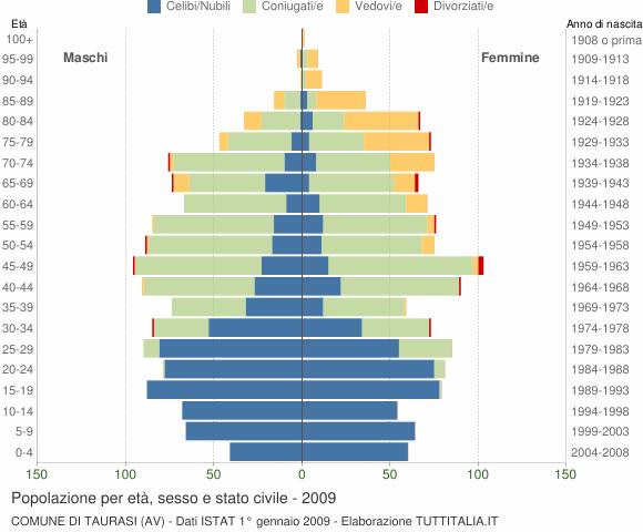 Grafico Popolazione per età, sesso e stato civile Comune di Taurasi (AV)