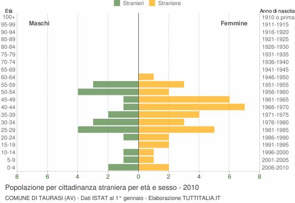 Grafico cittadini stranieri - Taurasi 2010