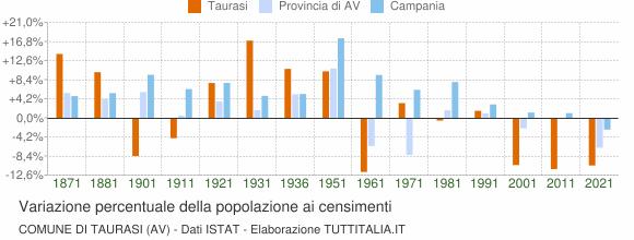 Grafico variazione percentuale della popolazione Comune di Taurasi (AV)