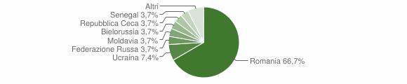 Grafico cittadinanza stranieri - Caselle in Pittari 2019