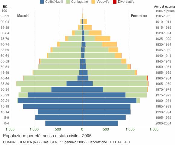 Grafico Popolazione per età, sesso e stato civile Comune di Nola (NA)