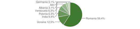 Grafico cittadinanza stranieri - Perito 2018