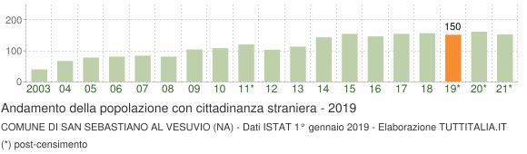 Grafico andamento popolazione stranieri Comune di San Sebastiano al Vesuvio (NA)