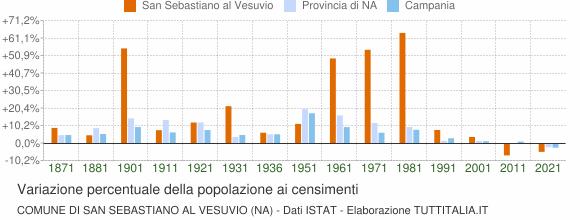 Grafico variazione percentuale della popolazione Comune di San Sebastiano al Vesuvio (NA)