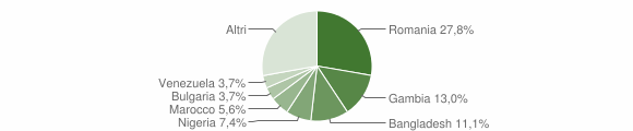 Grafico cittadinanza stranieri - Torre Le Nocelle 2018