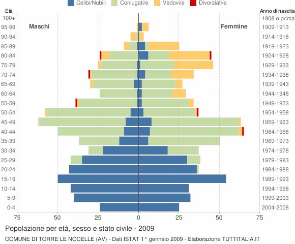 Grafico Popolazione per età, sesso e stato civile Comune di Torre Le Nocelle (AV)