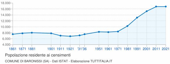 Grafico andamento storico popolazione Comune di Baronissi (SA)