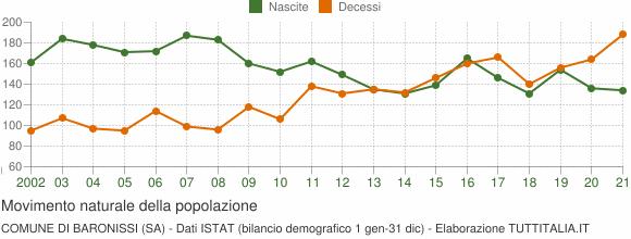 Grafico movimento naturale della popolazione Comune di Baronissi (SA)