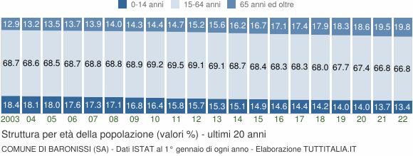 Grafico struttura della popolazione Comune di Baronissi (SA)