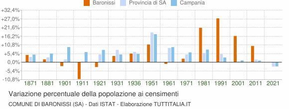 Grafico variazione percentuale della popolazione Comune di Baronissi (SA)