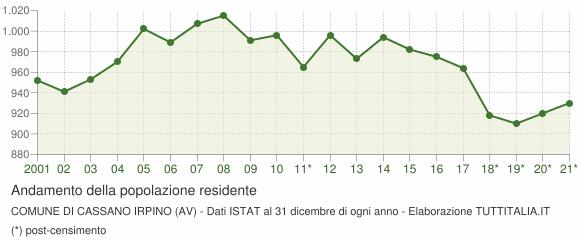 Andamento popolazione Comune di Cassano Irpino (AV)
