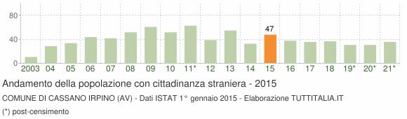 Grafico andamento popolazione stranieri Comune di Cassano Irpino (AV)