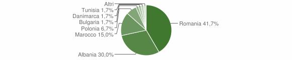 Grafico cittadinanza stranieri - Cassano Irpino 2009