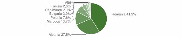 Grafico cittadinanza stranieri - Cassano Irpino 2010