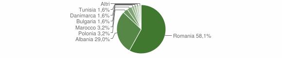 Grafico cittadinanza stranieri - Cassano Irpino 2011