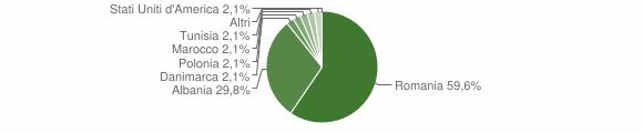 Grafico cittadinanza stranieri - Cassano Irpino 2015