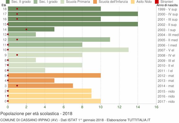 Grafico Popolazione in età scolastica - Cassano Irpino 2018