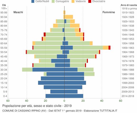 Grafico Popolazione per età, sesso e stato civile Comune di Cassano Irpino (AV)