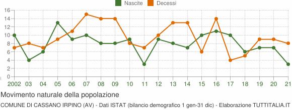 Grafico movimento naturale della popolazione Comune di Cassano Irpino (AV)