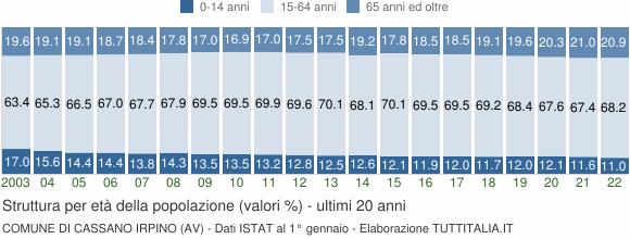 Grafico struttura della popolazione Comune di Cassano Irpino (AV)