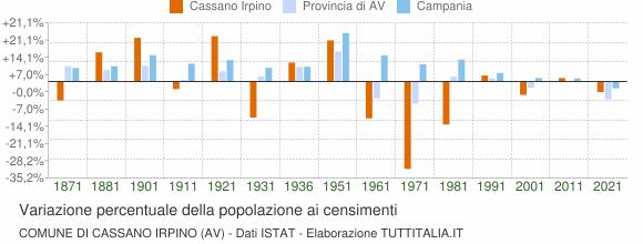 Grafico variazione percentuale della popolazione Comune di Cassano Irpino (AV)