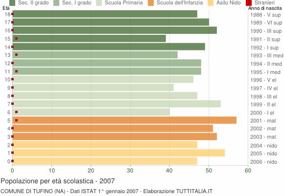 Grafico Popolazione in età scolastica - Tufino 2007