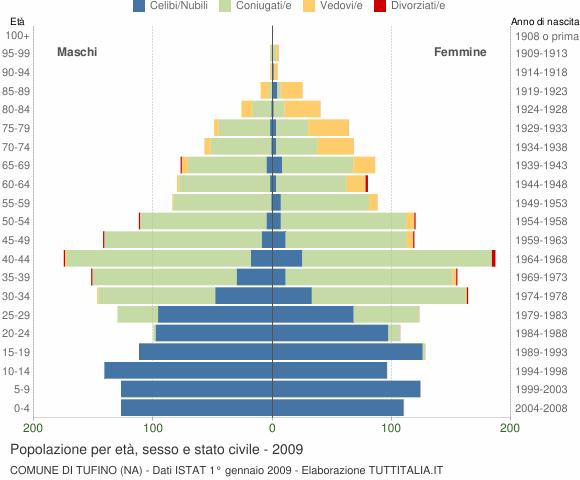 Grafico Popolazione per età, sesso e stato civile Comune di Tufino (NA)