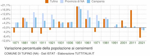 Grafico variazione percentuale della popolazione Comune di Tufino (NA)