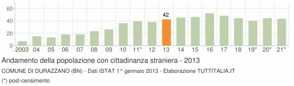 Grafico andamento popolazione stranieri Comune di Durazzano (BN)