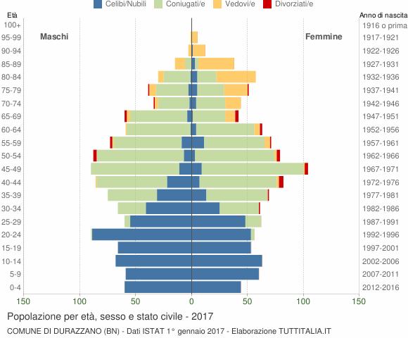 Grafico Popolazione per età, sesso e stato civile Comune di Durazzano (BN)