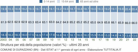 Grafico struttura della popolazione Comune di Durazzano (BN)
