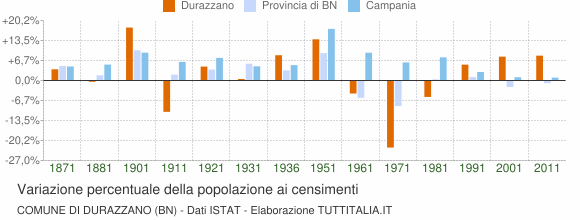 Grafico variazione percentuale della popolazione Comune di Durazzano (BN)
