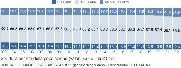 Grafico struttura della popolazione Comune di Furore (SA)