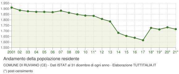 Andamento popolazione Comune di Ruviano (CE)