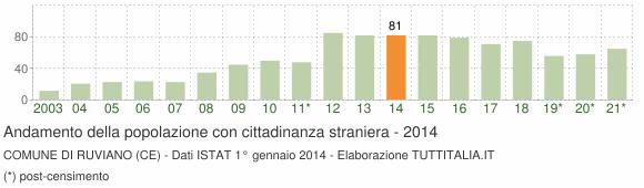 Grafico andamento popolazione stranieri Comune di Ruviano (CE)