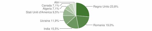 Grafico cittadinanza stranieri - Ruviano 2012