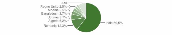 Grafico cittadinanza stranieri - Ruviano 2014