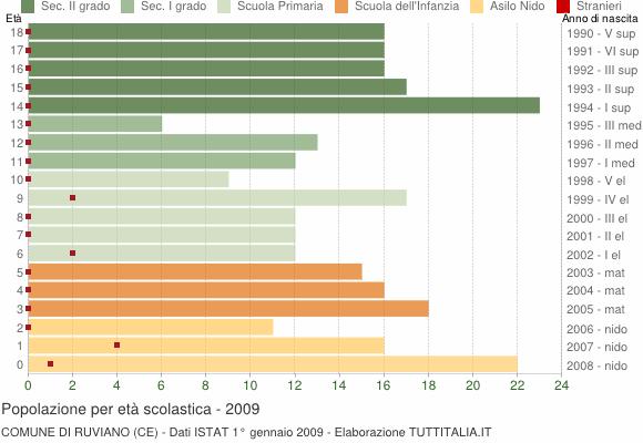 Grafico Popolazione in età scolastica - Ruviano 2009