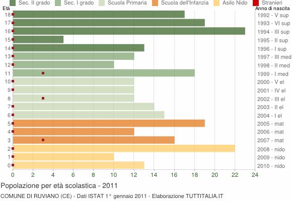 Grafico Popolazione in età scolastica - Ruviano 2011