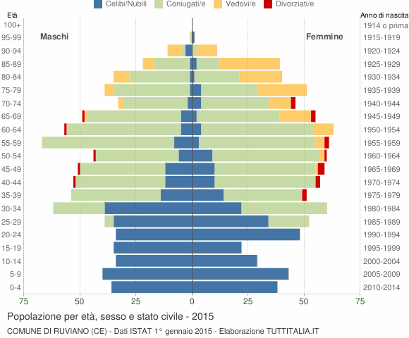 Grafico Popolazione per età, sesso e stato civile Comune di Ruviano (CE)